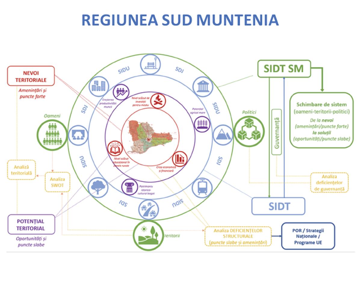 Ghidul Practic pentru elaborarea Strategiilor Integrate de Dezvoltare Teritorială din regiunea Sud – Muntenia, în consultare publică